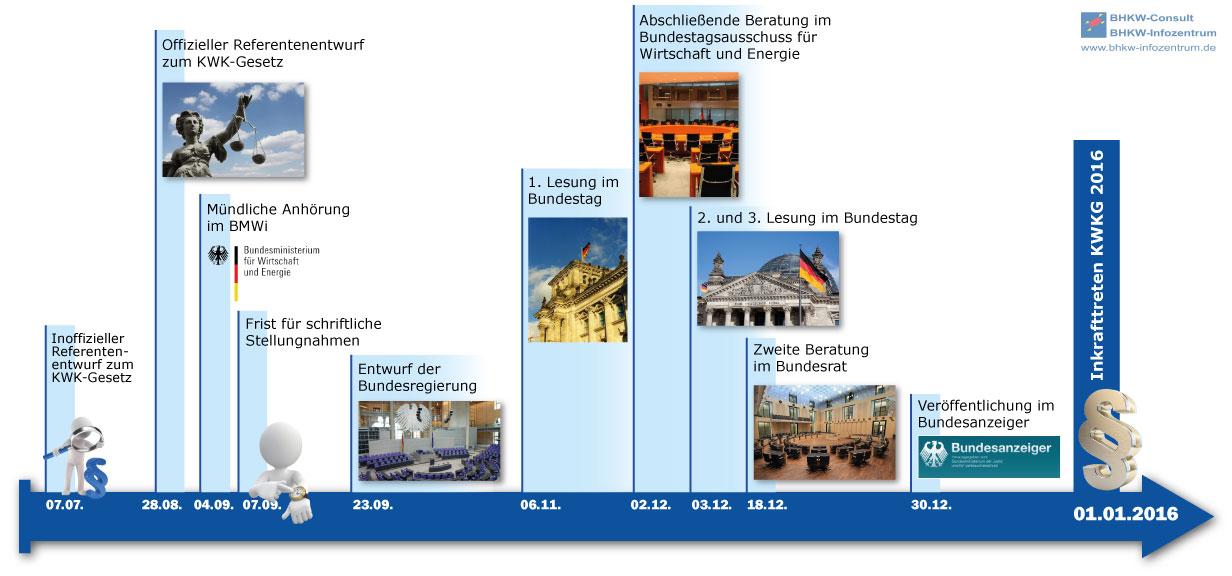 Zeitplan-KWK-Gesetz-2016