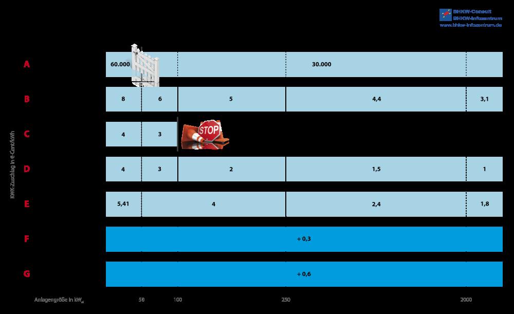 KWK-Gesetz 2016 -Tabelle der Förderung nach Kategorien (Quelle: BHKW-Infozentrum)